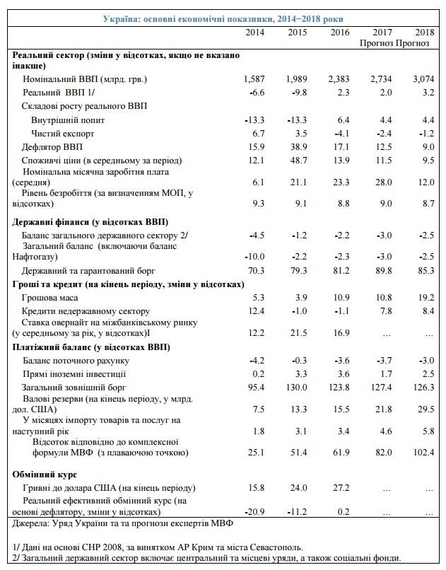Прогноз МВФ 4.04.2017