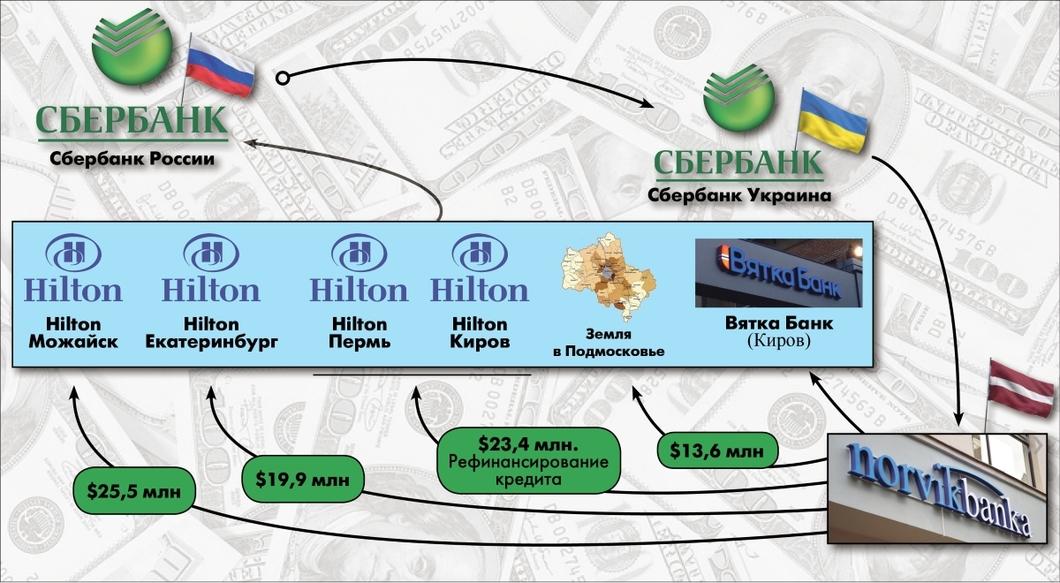 Схема финансирования покупки Сбербанка