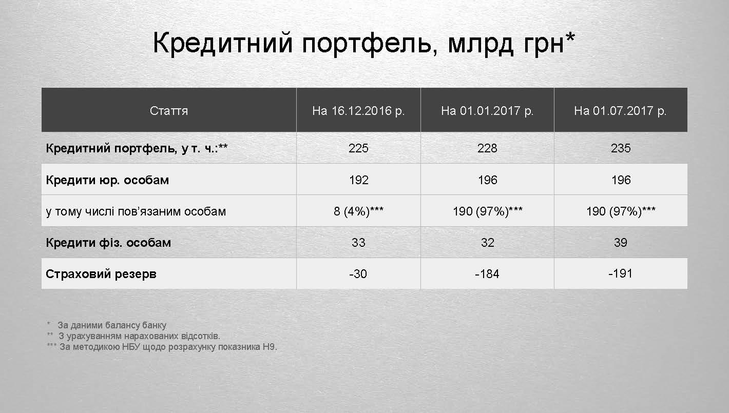 Токсичні активи ПриватБанку 2 Страница 02