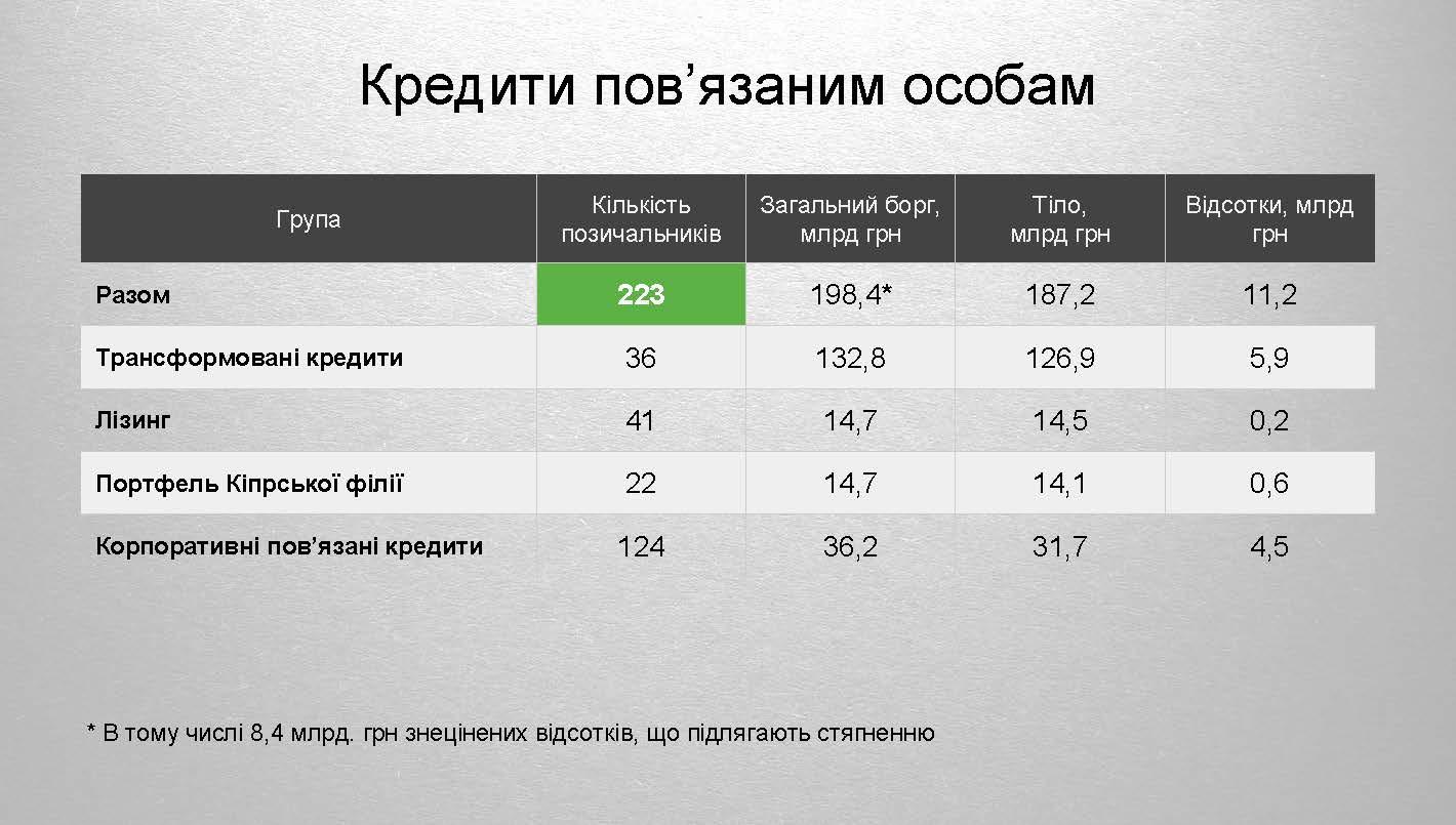 Токсичні активи ПриватБанку 2 Страница 03