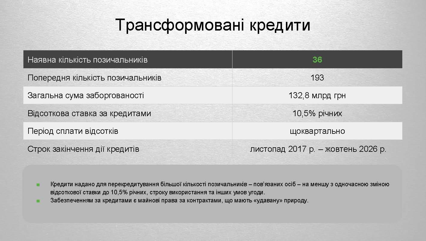 Токсичні активи ПриватБанку 2 Страница 07