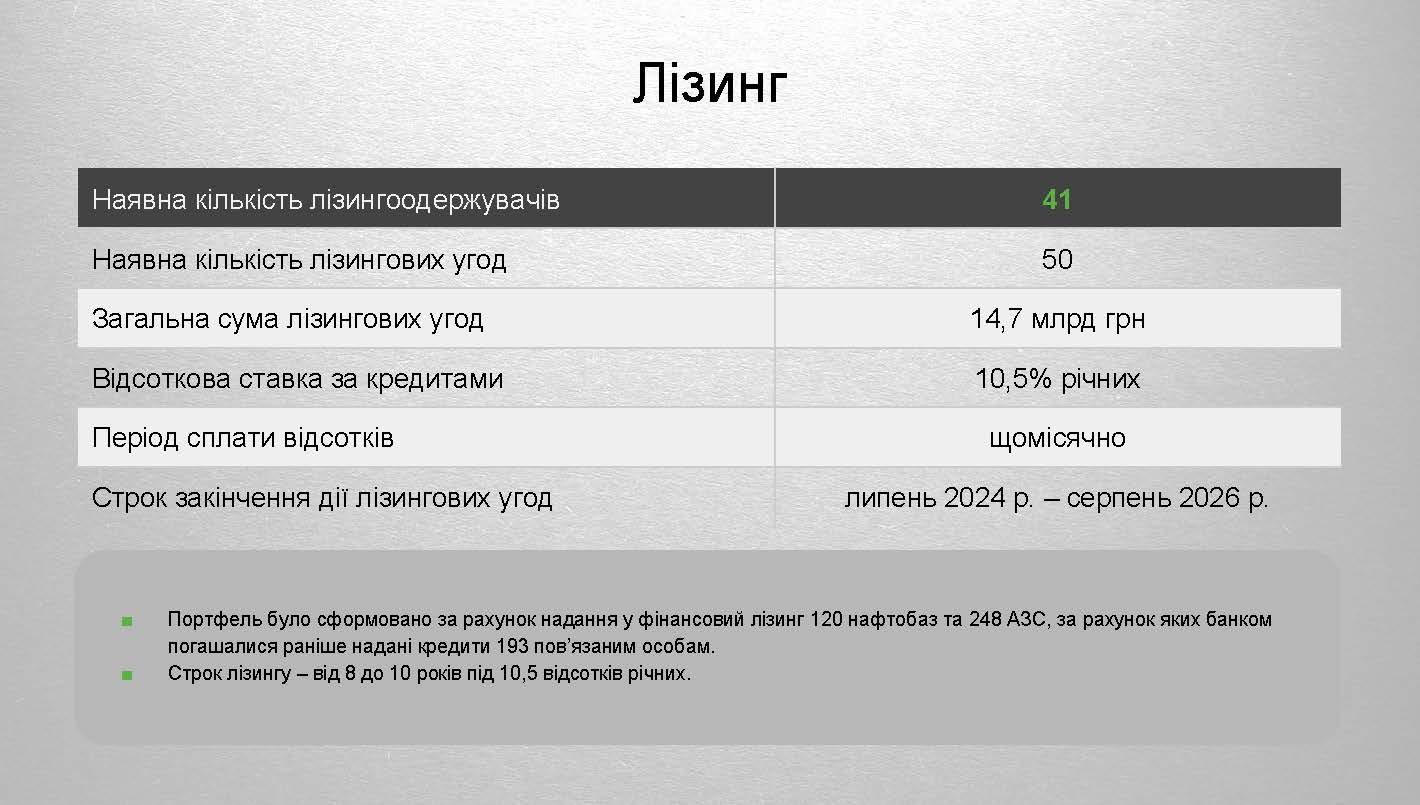 Токсичні активи ПриватБанку 2 Страница 10