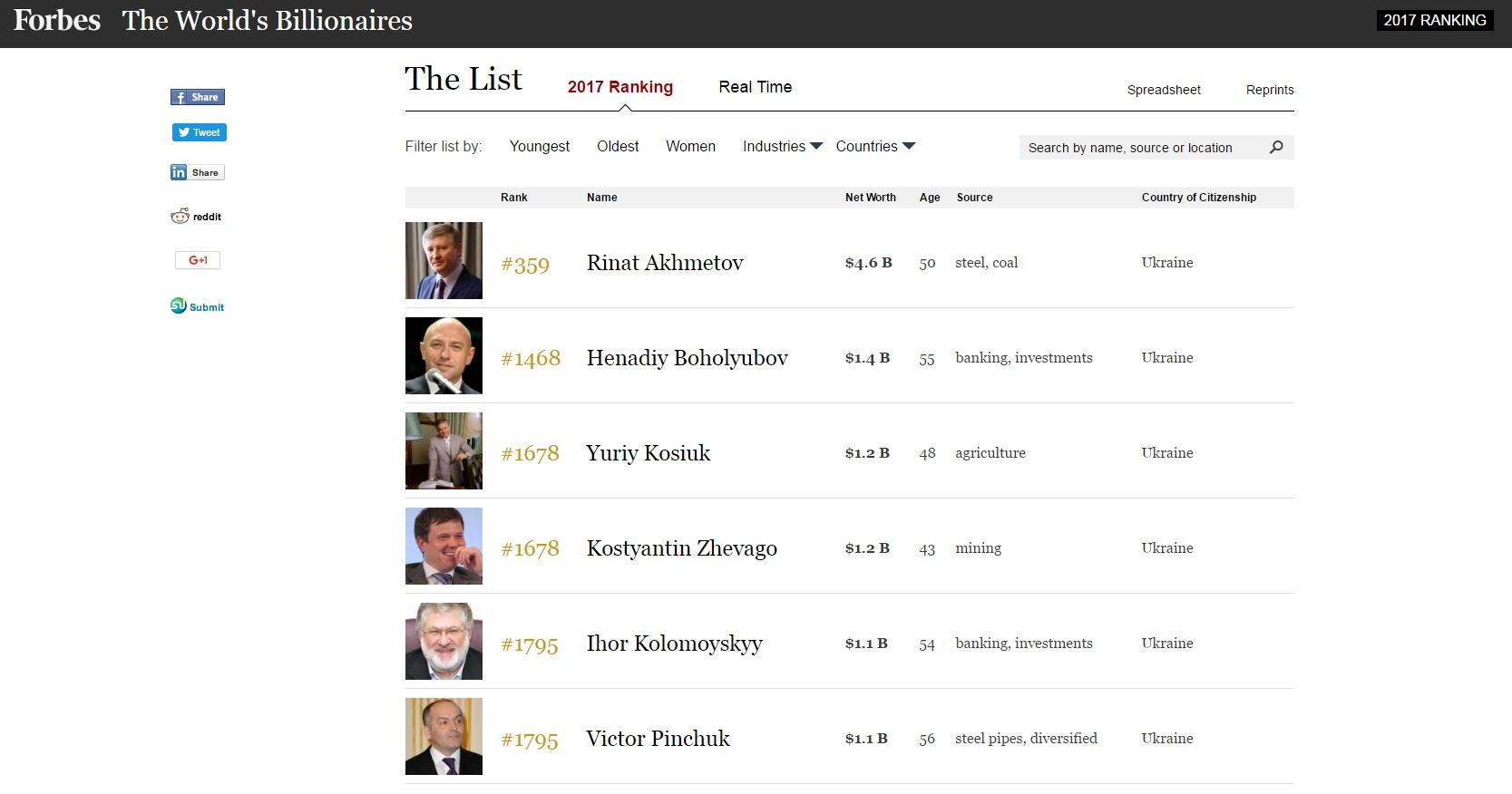 Украинские богачи
