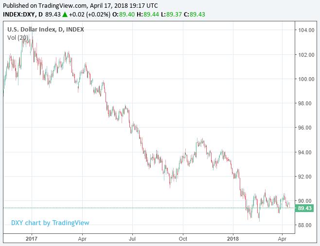 индекс доллара.