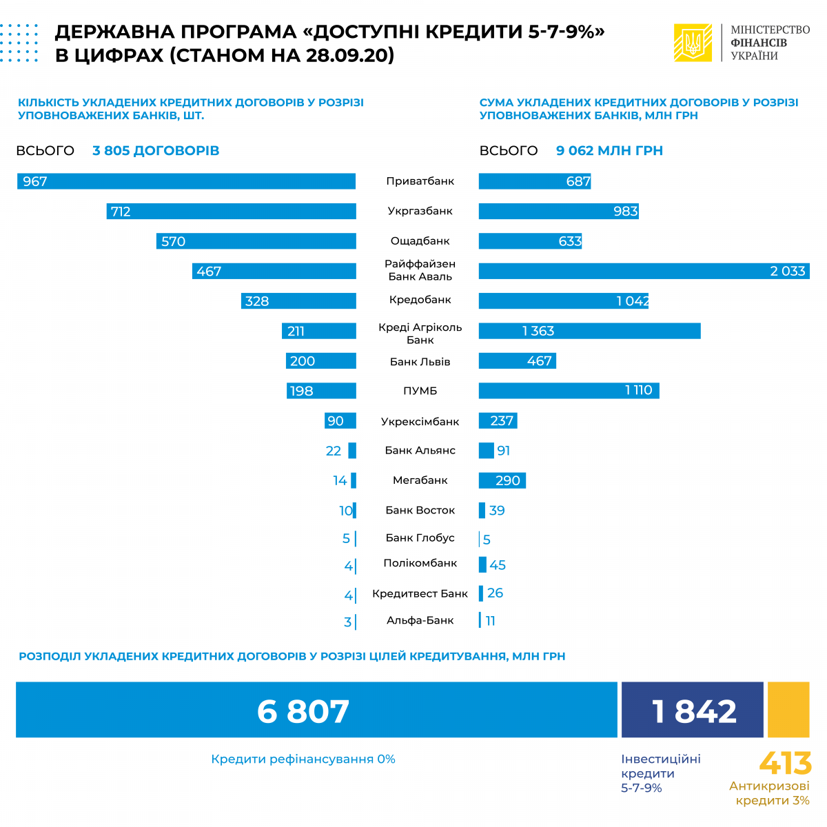 Обсяги кредитів «5-7-9%» перевищили 9 млрд грн