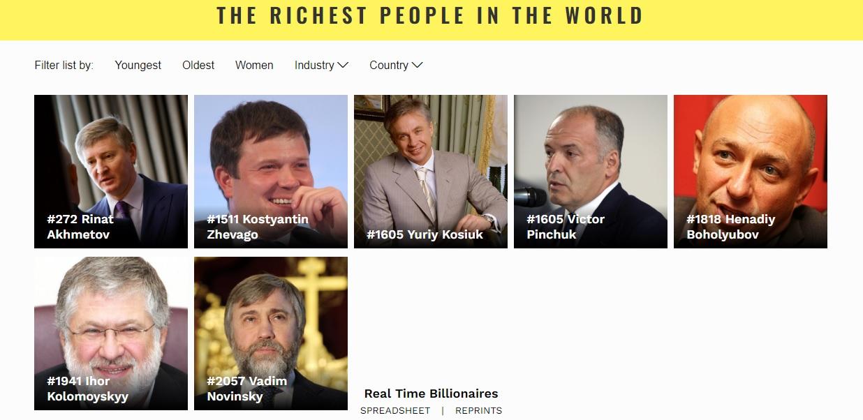 В рейтинге Forbes семь украинских миллиардеров 2