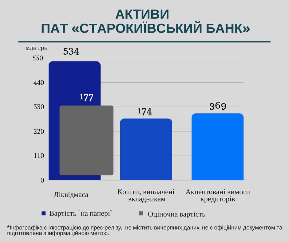 Assets Starokievskiy 1