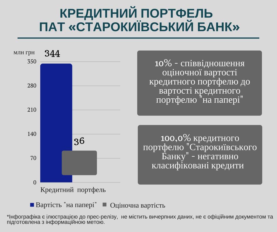 Assets Starokievskiy 2