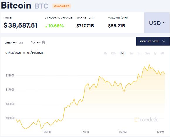 Bitcoin14.01.21 2