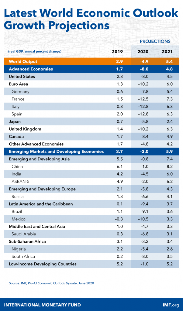 IMFProjections2020