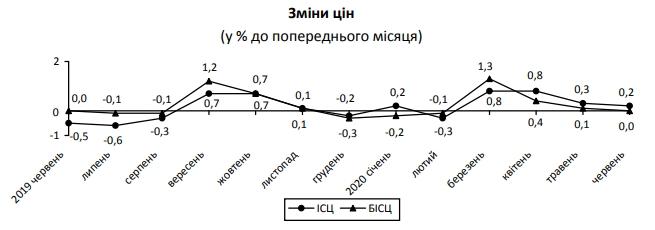 Inflacia062020
