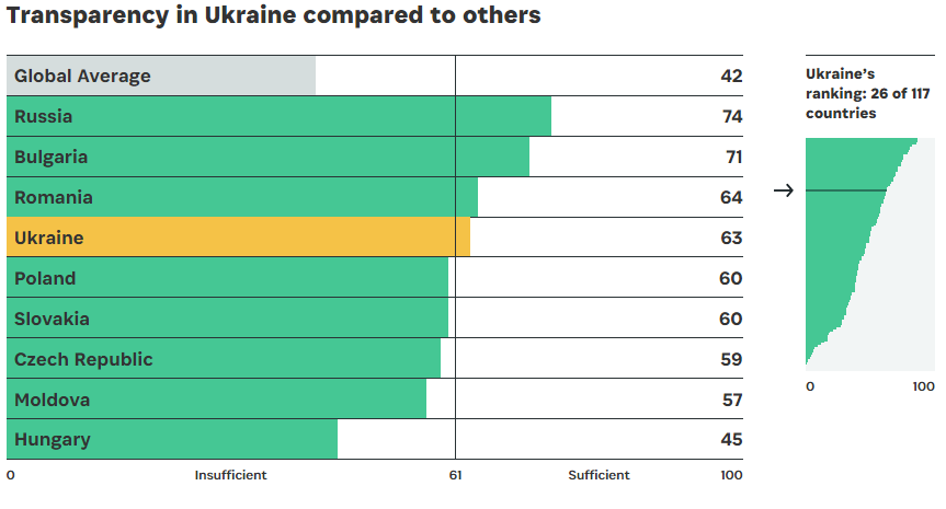 Open Budget Indeх Ukraine