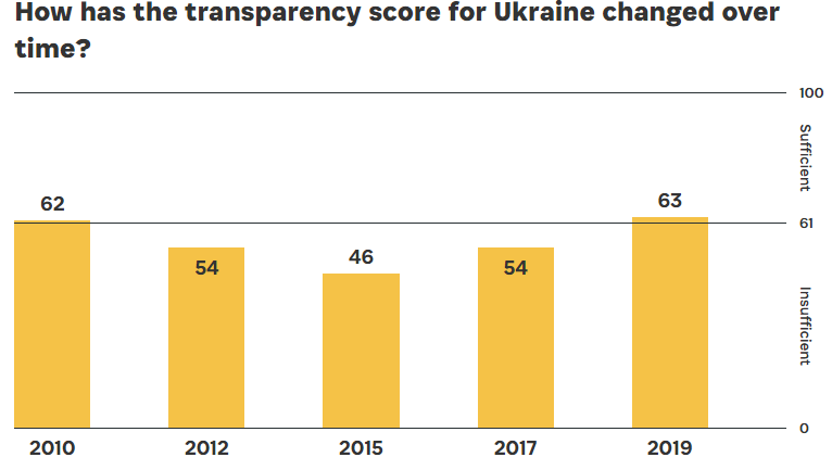 Open Budget Indeх Ukraine 2