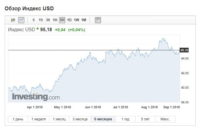 USD 3.09.18
