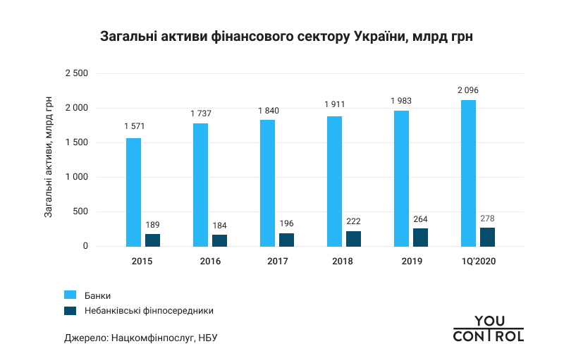 YouControl Total assets of the financial sector of Ukraine