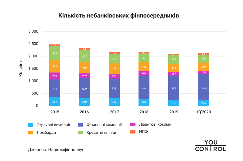 YouControl Number of non-bank financial intermediaries