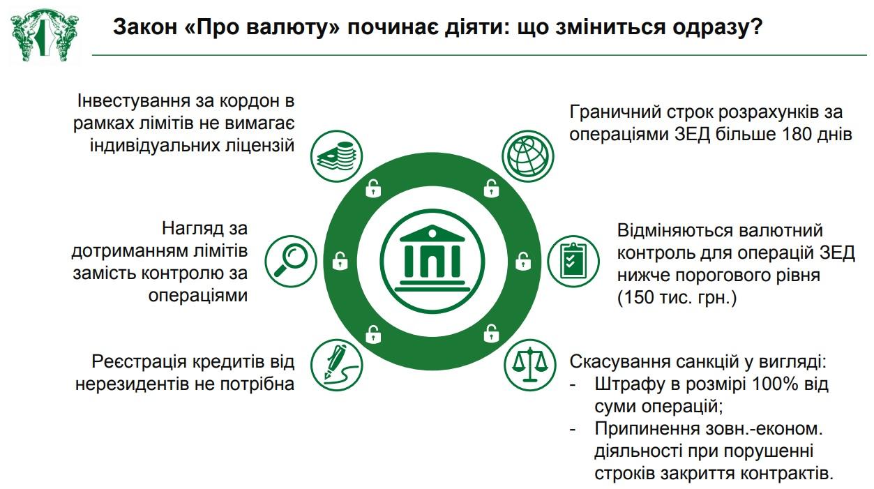 Закон про валюту