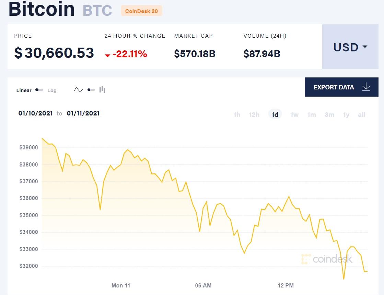 bitcoin11.01.2021 2
