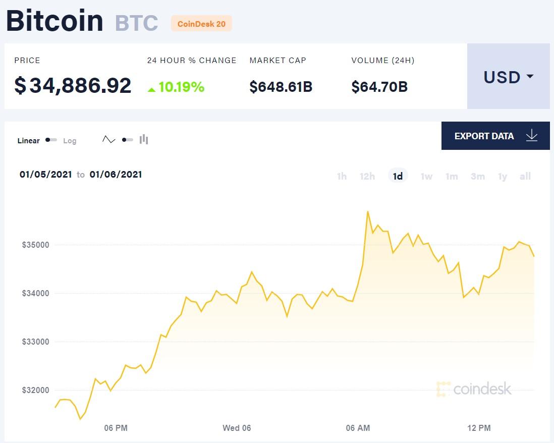 bitcoin6012021 2