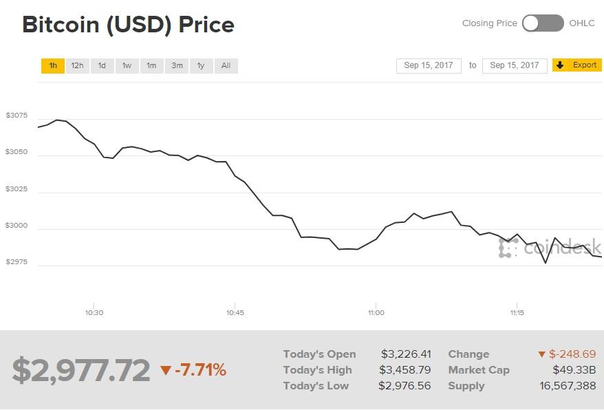 bitcoin 15.09.17