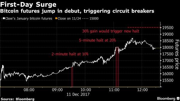 Фьючерсы на Bitcoin подорожали на 25%